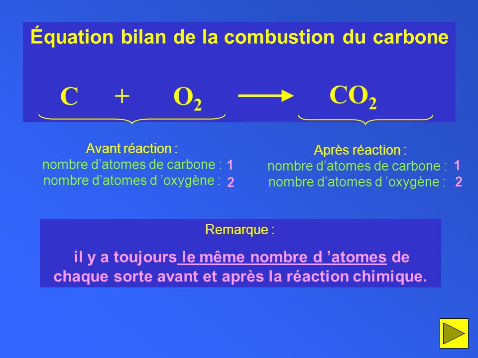 Équation bilan de la combustion du carbone