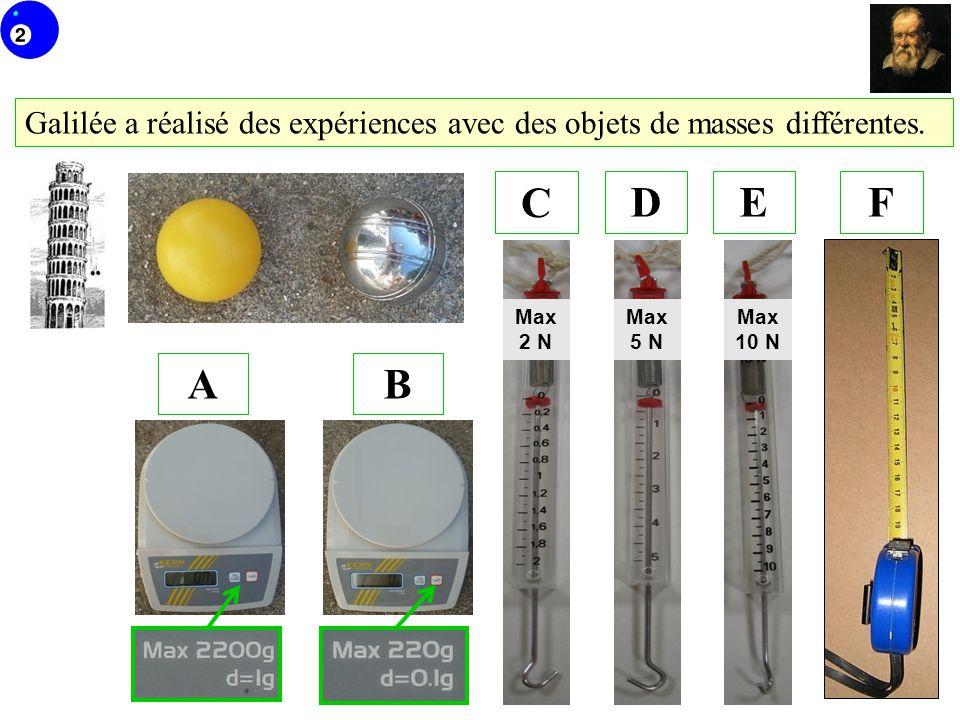 Galilée a réalisé des expériences avec des objets de masses différentes.