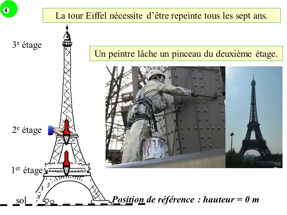 La tour Eiffel nécessite d'être repeinte tous les sept ans.