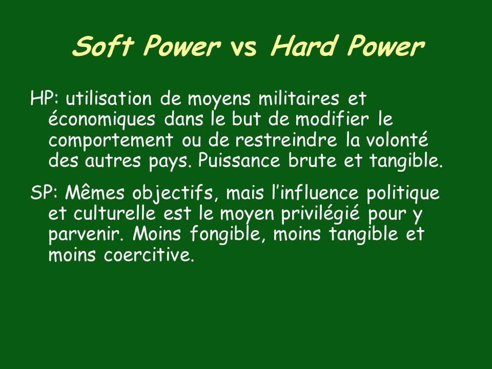 Soft Power vs Hard Power
