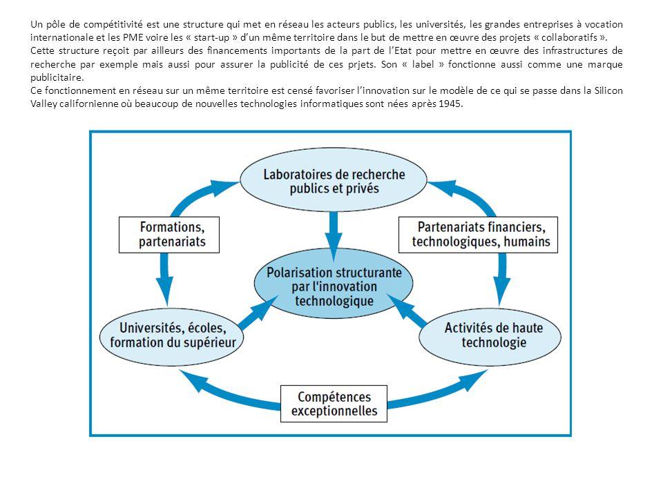 Un pôle de compétitivité est une structure qui met en réseau les acteurs publics, les universités, les grandes entreprises à vocation internationale et les PME voire les « start-up » d'un même territoire dans le but de mettre en œuvre des projets « collaboratifs ».