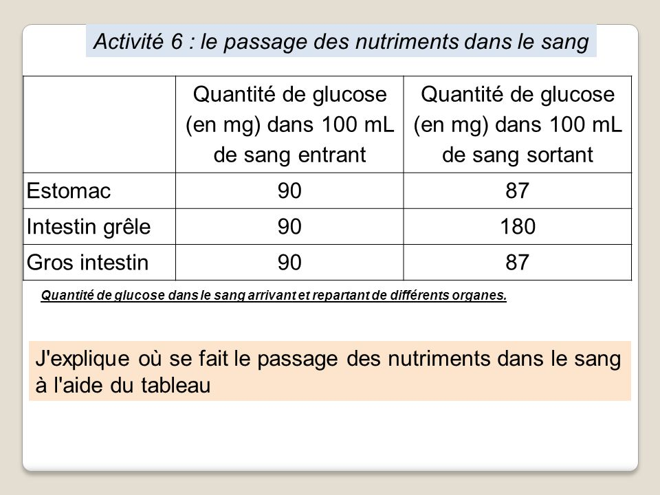 Activité 6 : le passage des nutriments dans le sang