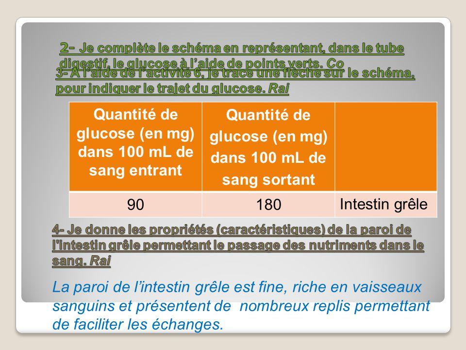 Quantité de glucose (en mg) dans 100 mL de sang entrant