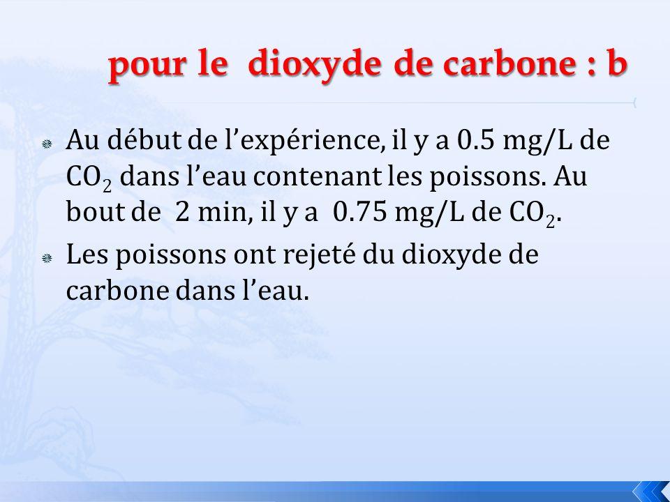 pour le dioxyde de carbone : b