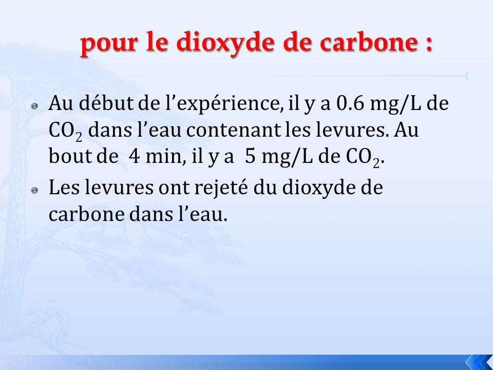 pour le dioxyde de carbone :