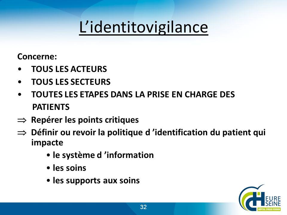 L'identitovigilance Concerne: TOUS LES ACTEURS TOUS LES SECTEURS