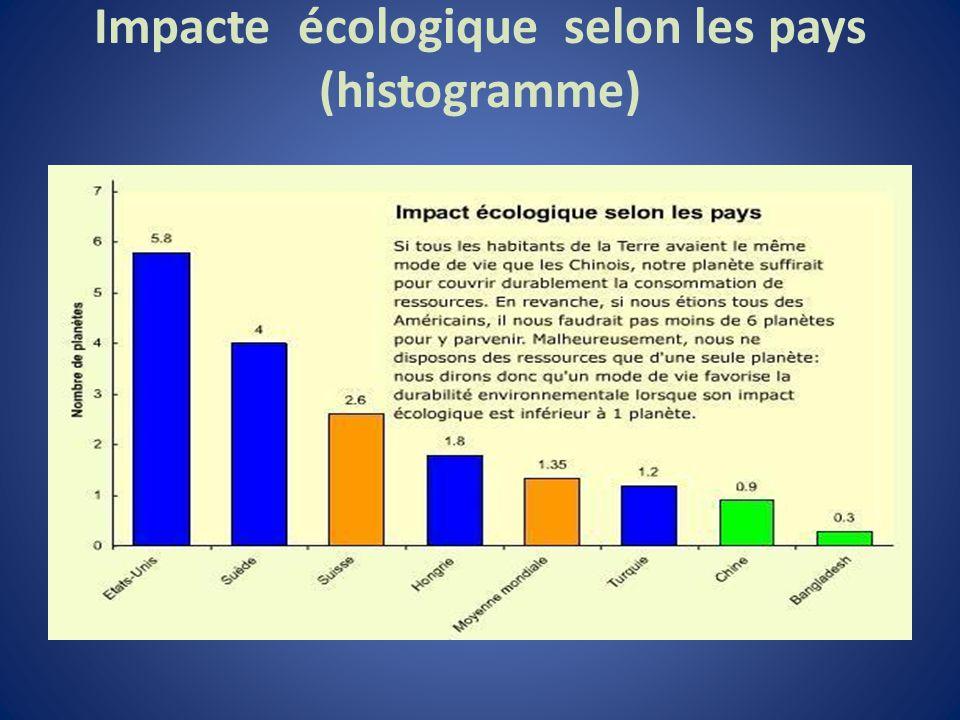 Impacte écologique selon les pays (histogramme)