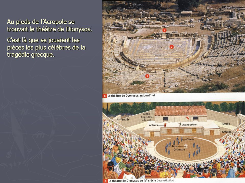 Au pieds de l'Acropole se trouvait le théâtre de Dionysos.