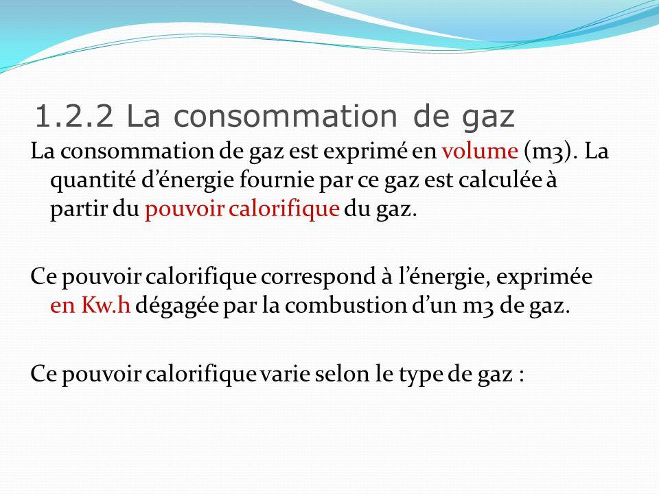 1.2.2 La consommation de gaz