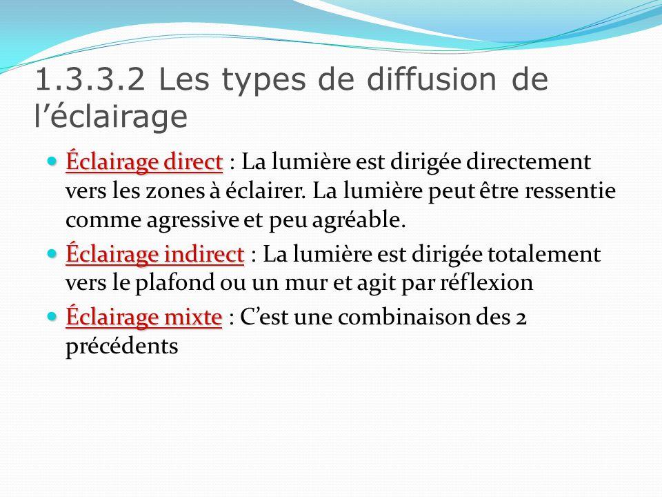1.3.3.2 Les types de diffusion de l'éclairage