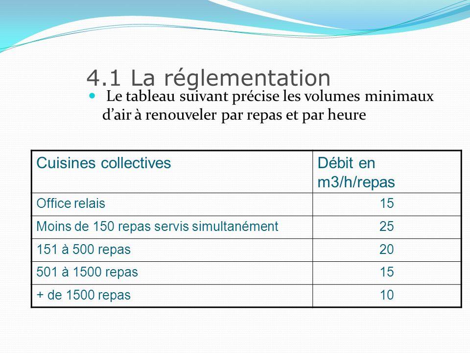 4.1 La réglementation Le tableau suivant précise les volumes minimaux d'air à renouveler par repas et par heure.