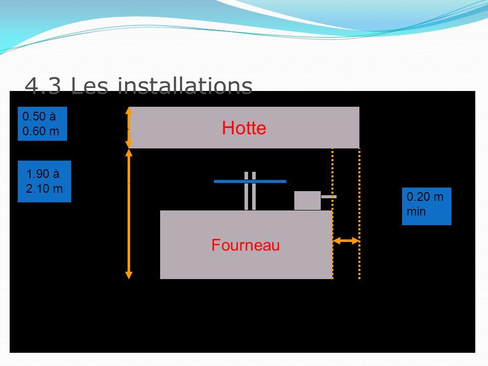 4.3 Les installations Hotte Fourneau 0.50 à 0.60 m 1.90 à 2.10 m