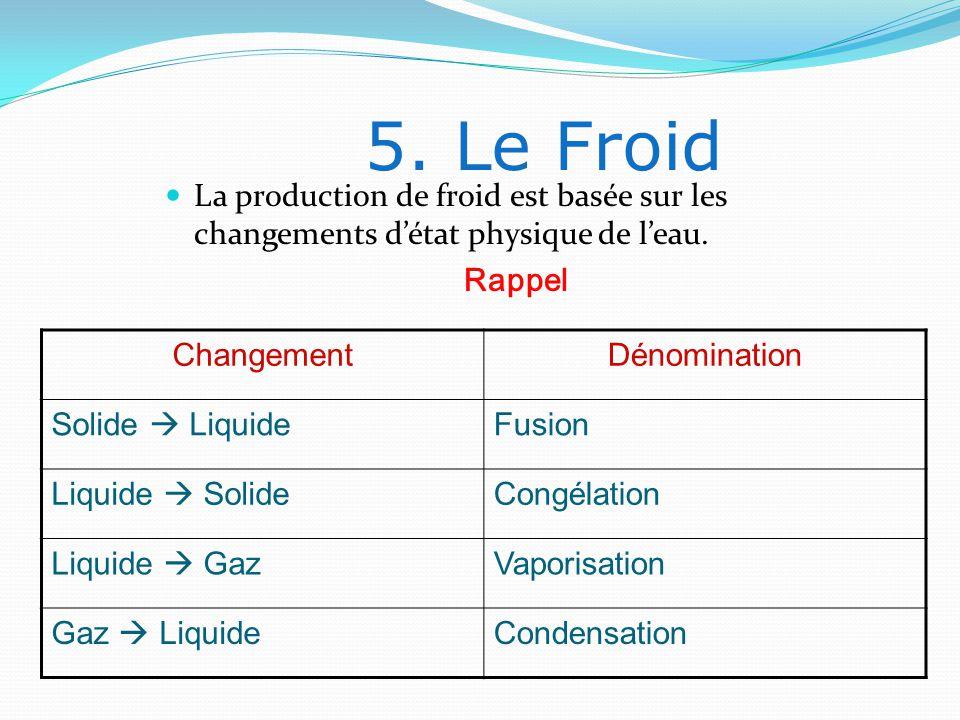 5. Le Froid La production de froid est basée sur les changements d'état physique de l'eau. Rappel.