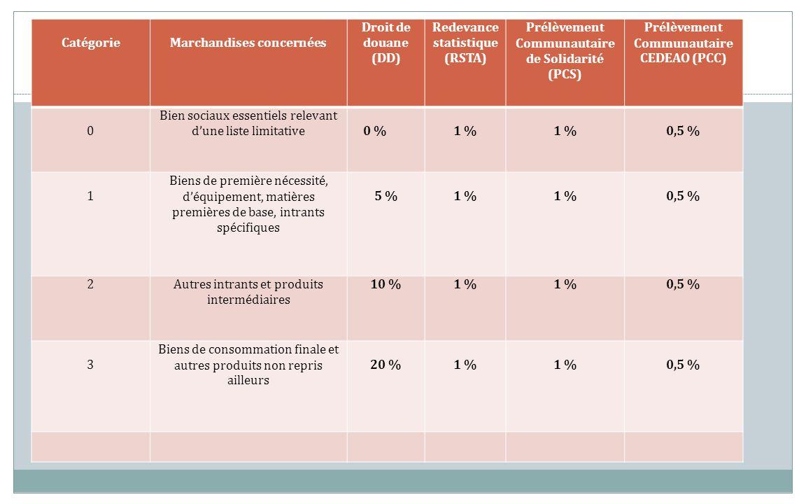 Marchandises concernées Droit de douane (DD) Redevance statistique