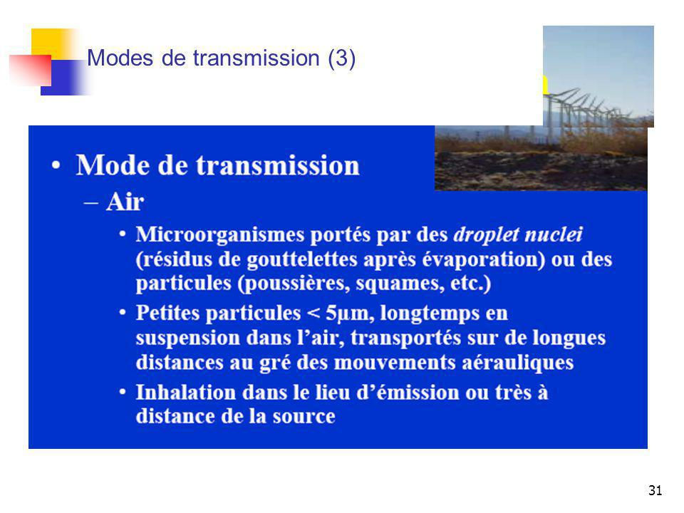 Modes de transmission (3)