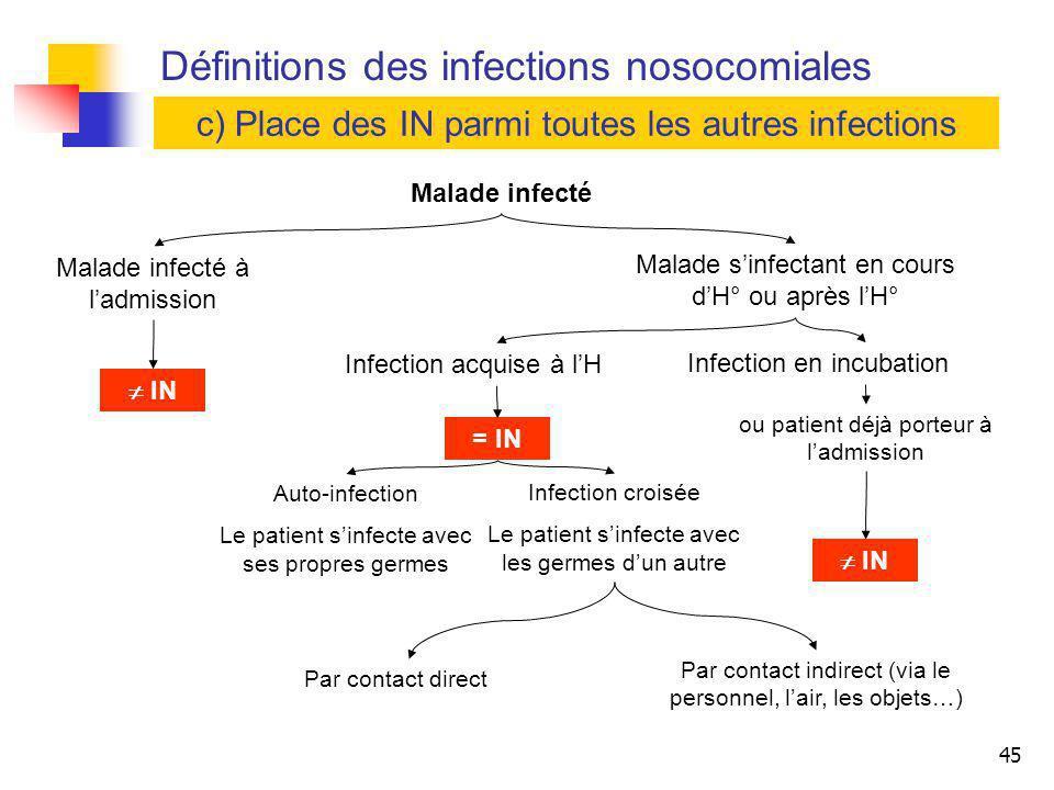 Définitions des infections nosocomiales
