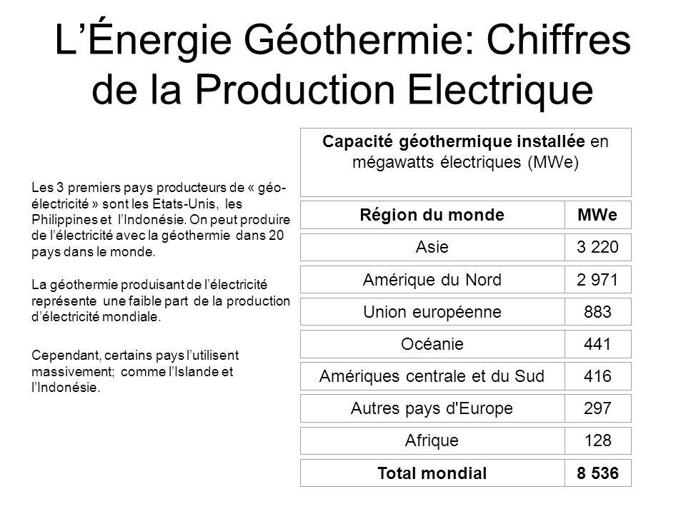 L'Énergie Géothermie: Chiffres de la Production Electrique