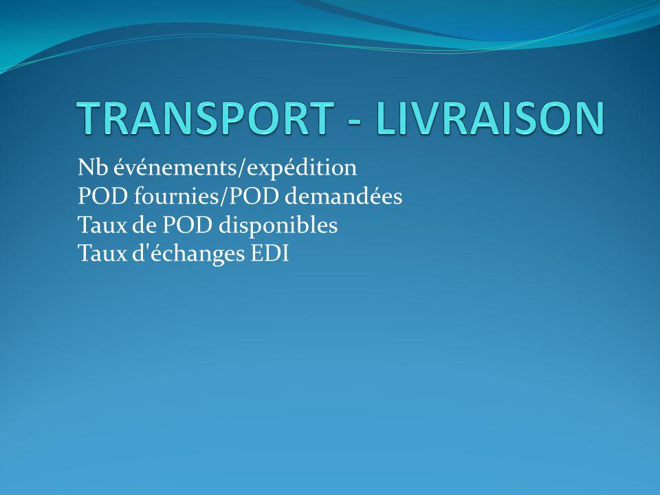 TRANSPORT - LIVRAISON Nb événements/expédition POD fournies/POD demandées Taux de POD disponibles Taux d échanges EDI.