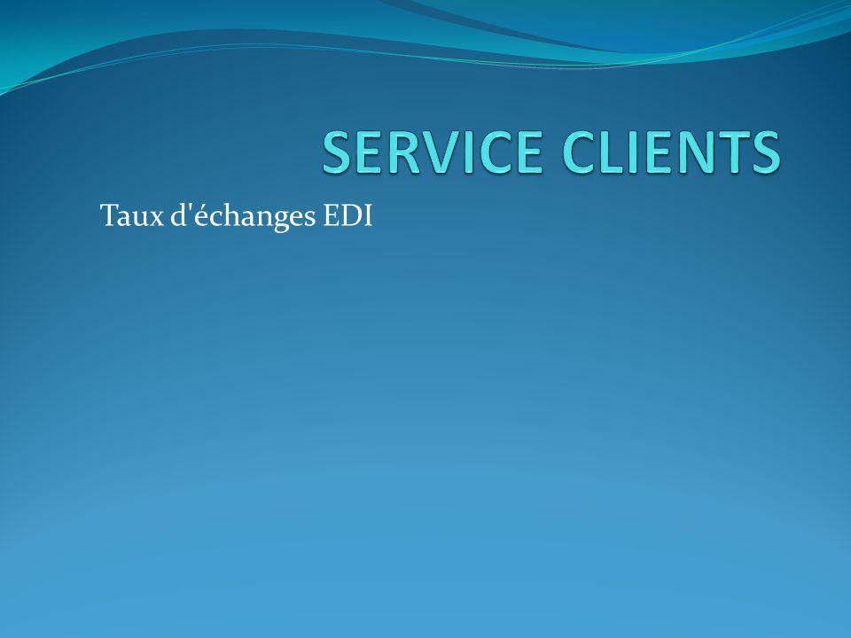 SERVICE CLIENTS Taux d échanges EDI