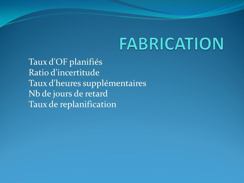 FABRICATION Taux d OF planifiés Ratio d incertitude Taux d heures supplémentaires Nb de jours de retard Taux de replanification.