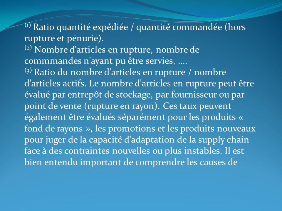 (1) Ratio quantité expédiée / quantité commandée (hors rupture et pénurie).