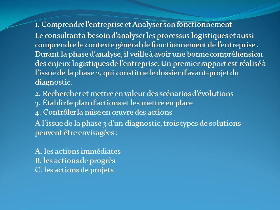 1. Comprendre l'entreprise et Analyser son fonctionnement
