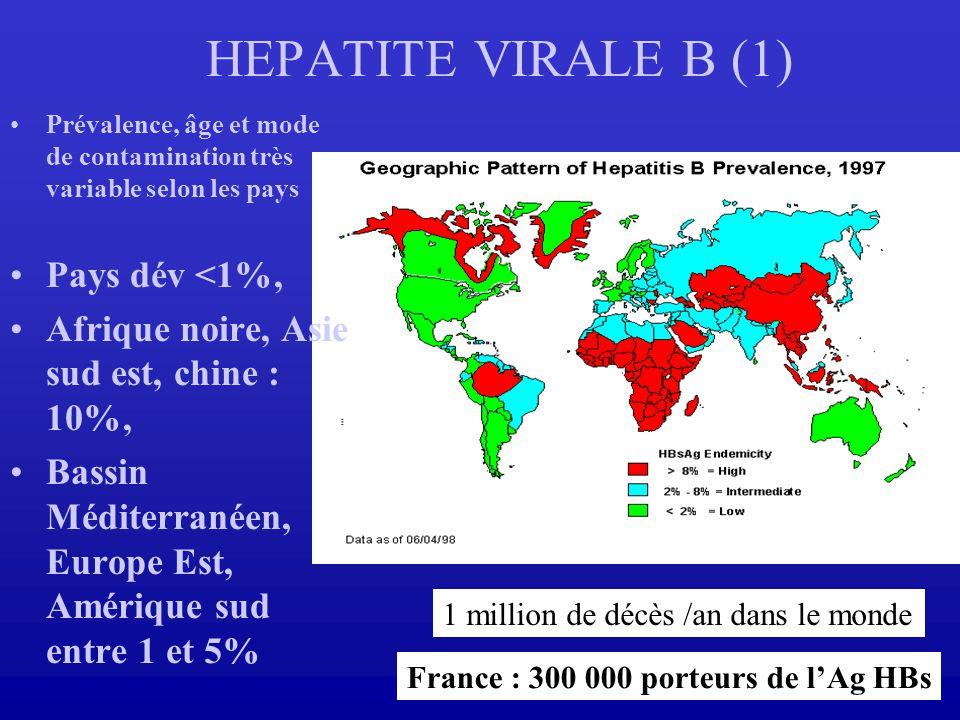 HEPATITE VIRALE B (1) Pays dév <1%,