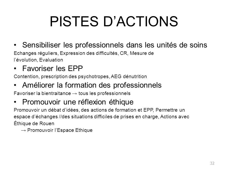 PISTES D'ACTIONS Sensibiliser les professionnels dans les unités de soins. Echanges réguliers, Expression des difficultés, CR, Mesure de.