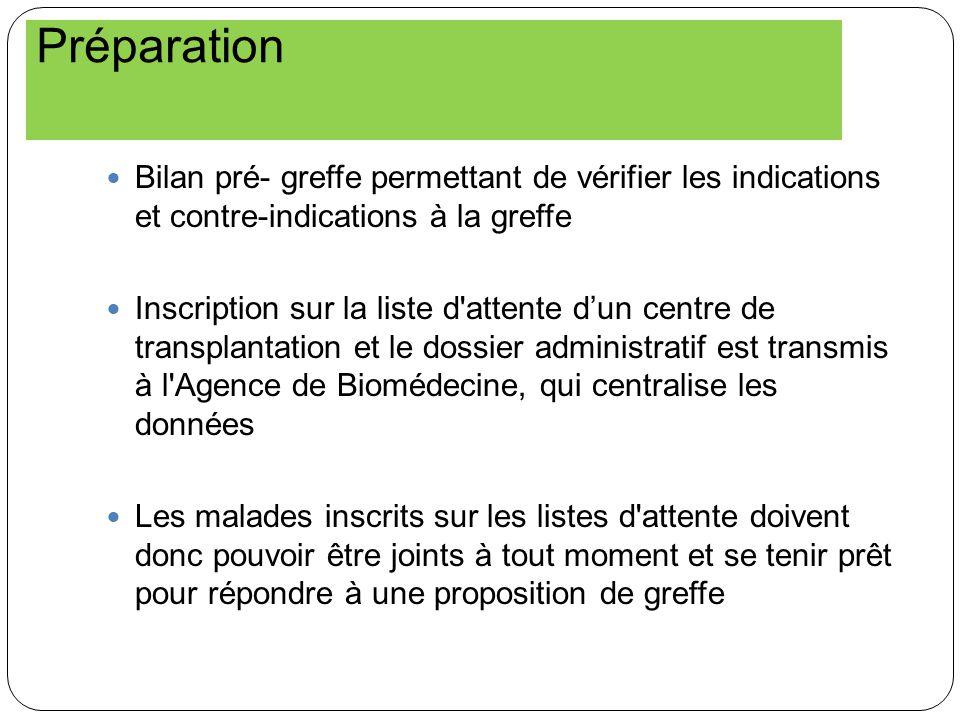 Préparation Bilan pré- greffe permettant de vérifier les indications et contre-indications à la greffe.