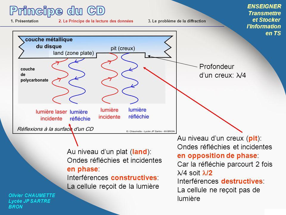 Principe du CD Profondeur d'un creux: l/4 Au niveau d'un creux (pit):
