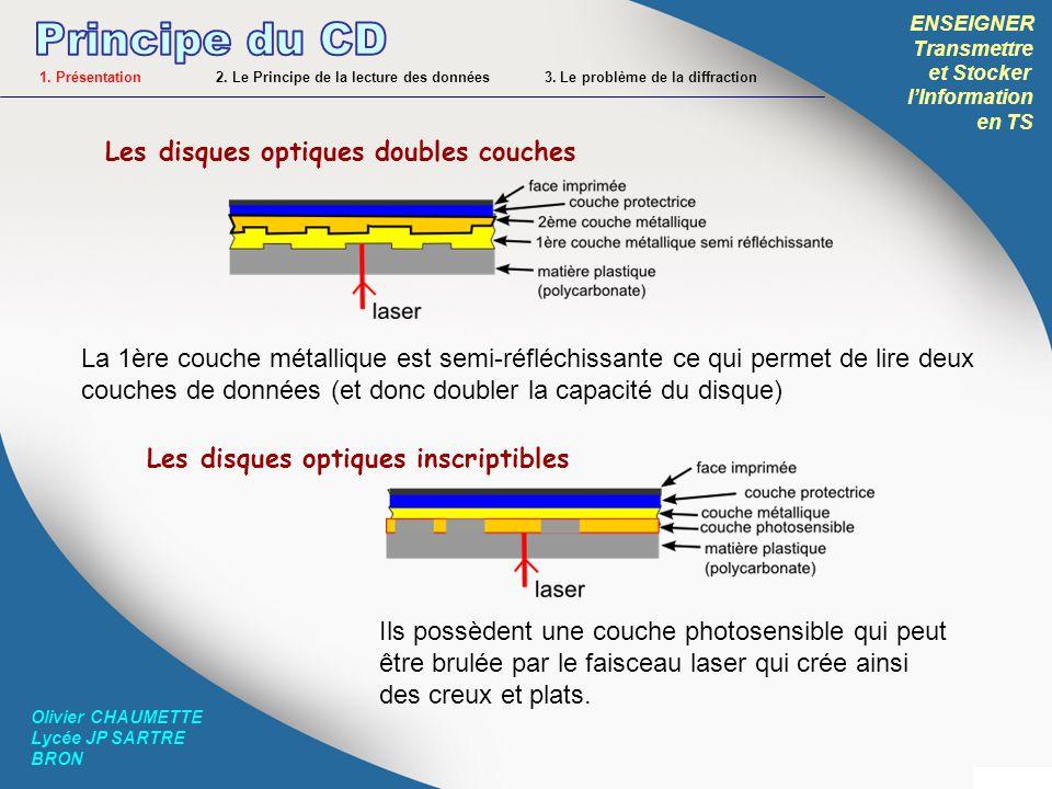 Principe du CD Les disques optiques doubles couches