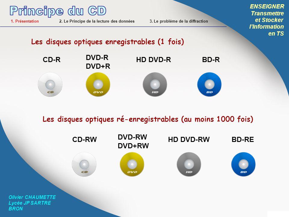 Principe du CD Les disques optiques enregistrables (1 fois) DVD-R