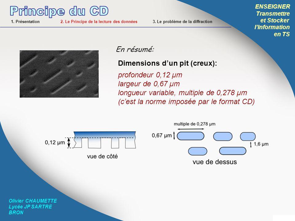 Principe du CD En résumé: Dimensions d'un pit (creux):
