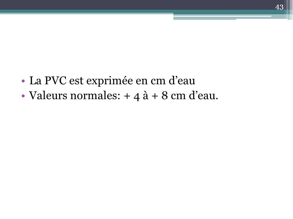 La PVC est exprimée en cm d'eau