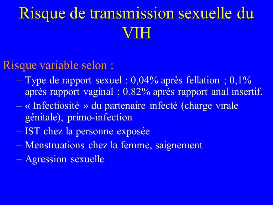 Risque de transmission sexuelle du VIH