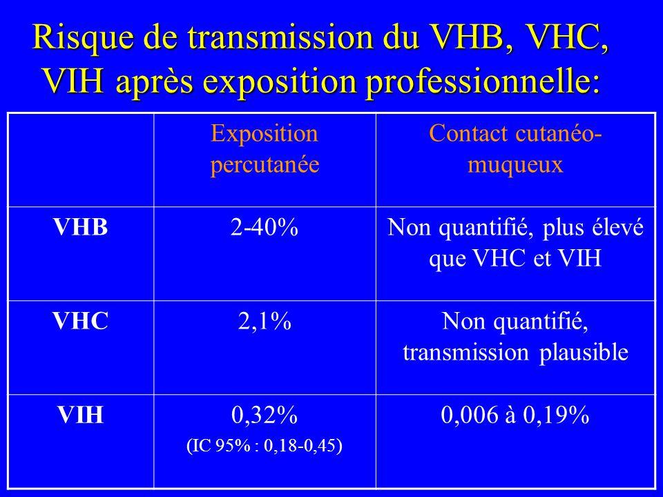 Risque de transmission du VHB, VHC, VIH après exposition professionnelle: