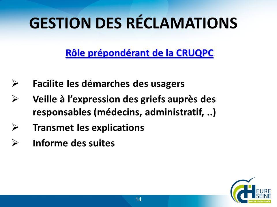 GESTION DES RÉCLAMATIONS