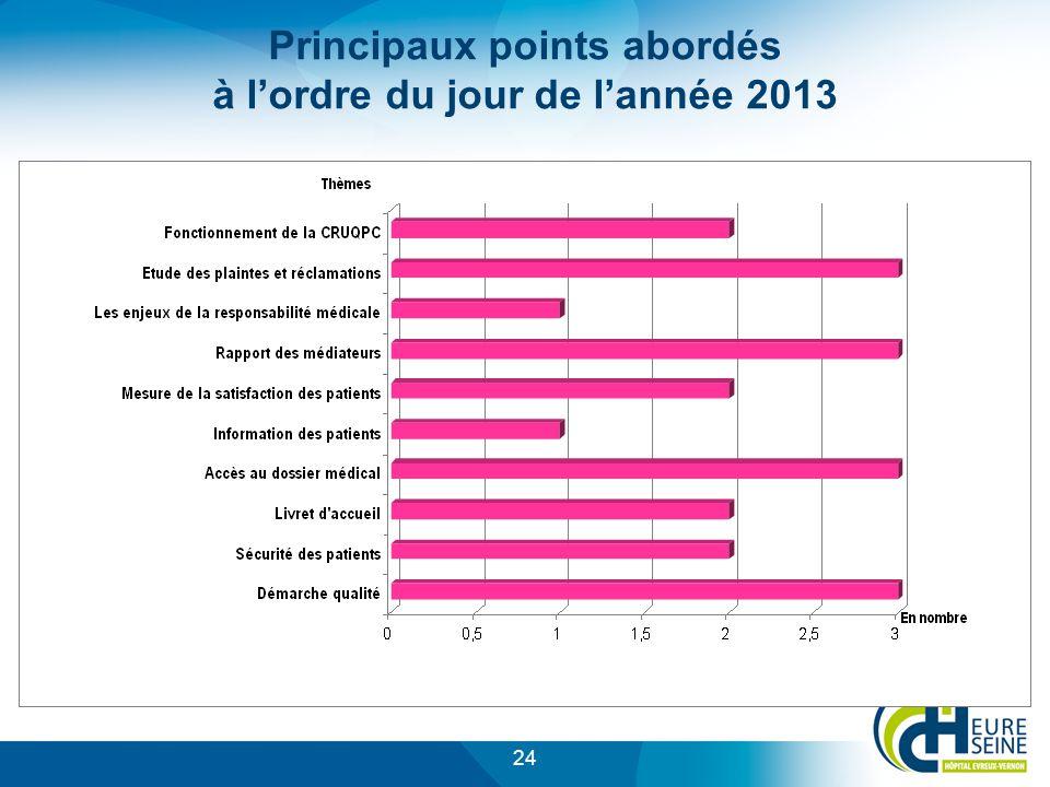 Principaux points abordés à l'ordre du jour de l'année 2013