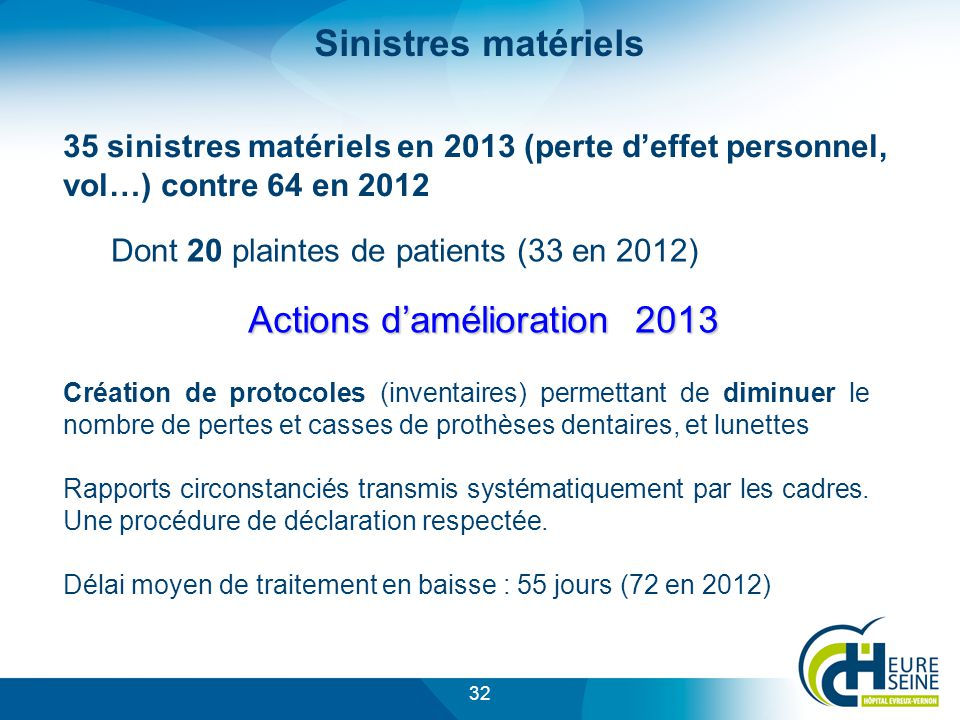 Dont 20 plaintes de patients (33 en 2012)