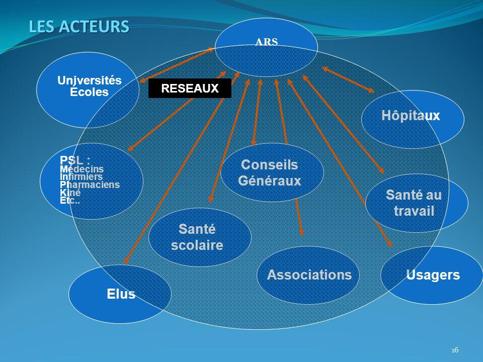 LES ACTEURS Hôpitaux Associations Conseils Généraux Santé au travail