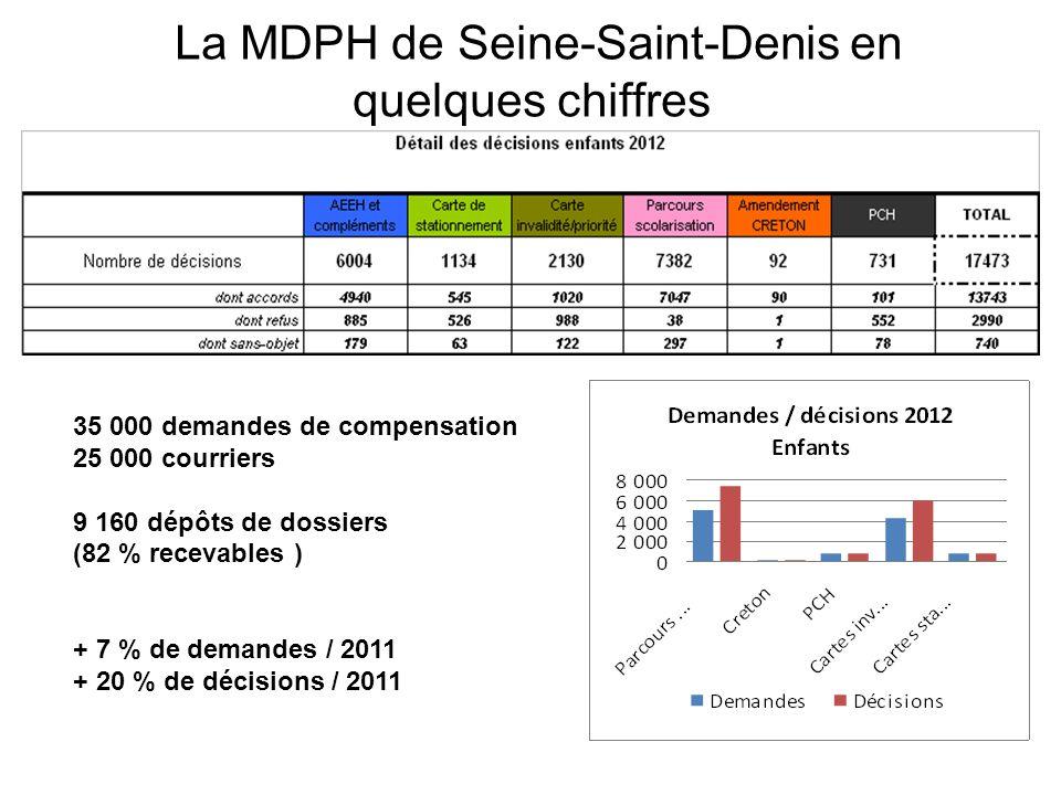 La MDPH de Seine-Saint-Denis en quelques chiffres