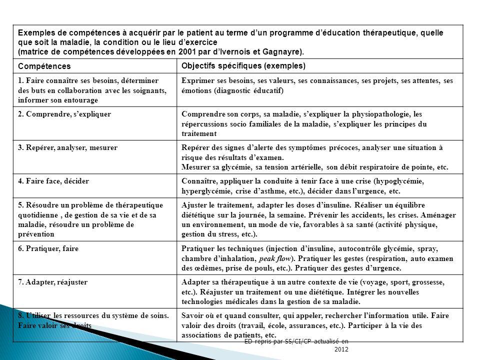 Objectifs spécifiques (exemples)