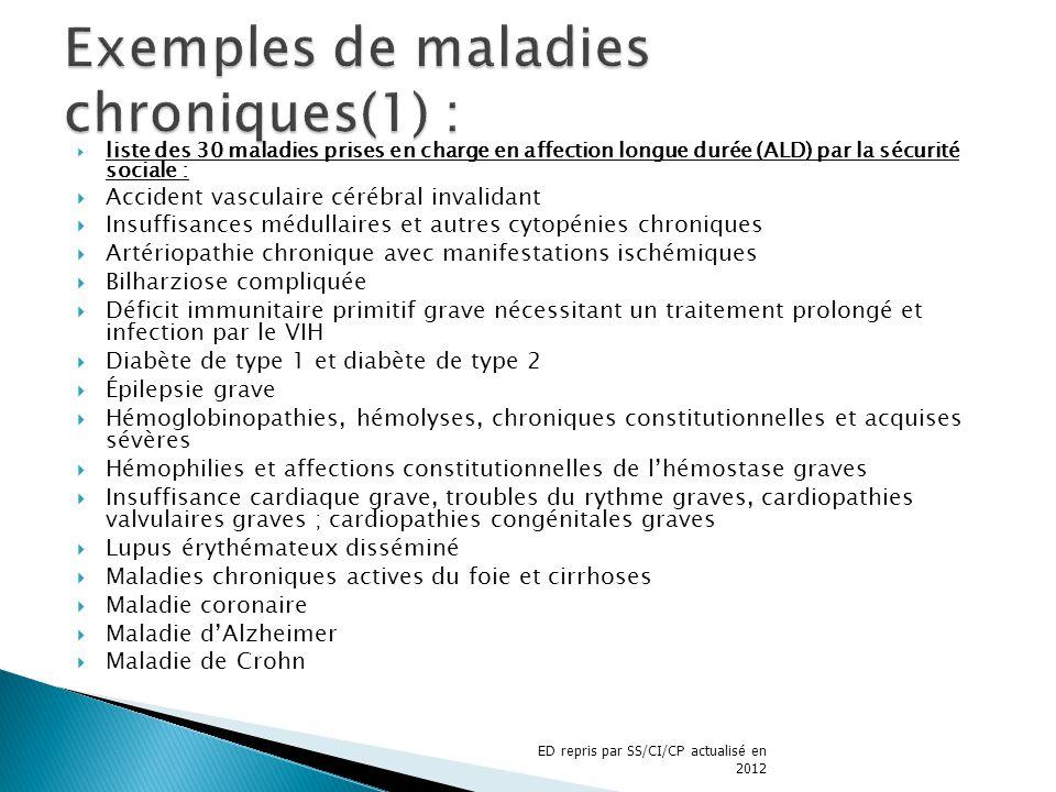 Exemples de maladies chroniques(1) :