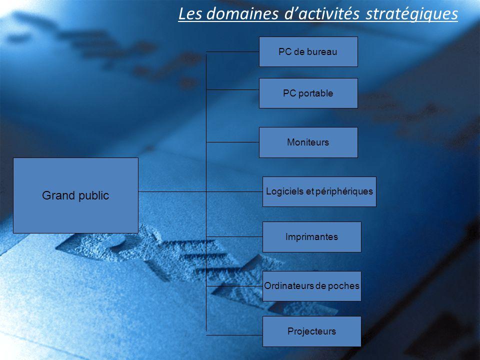 Les domaines d'activités stratégiques