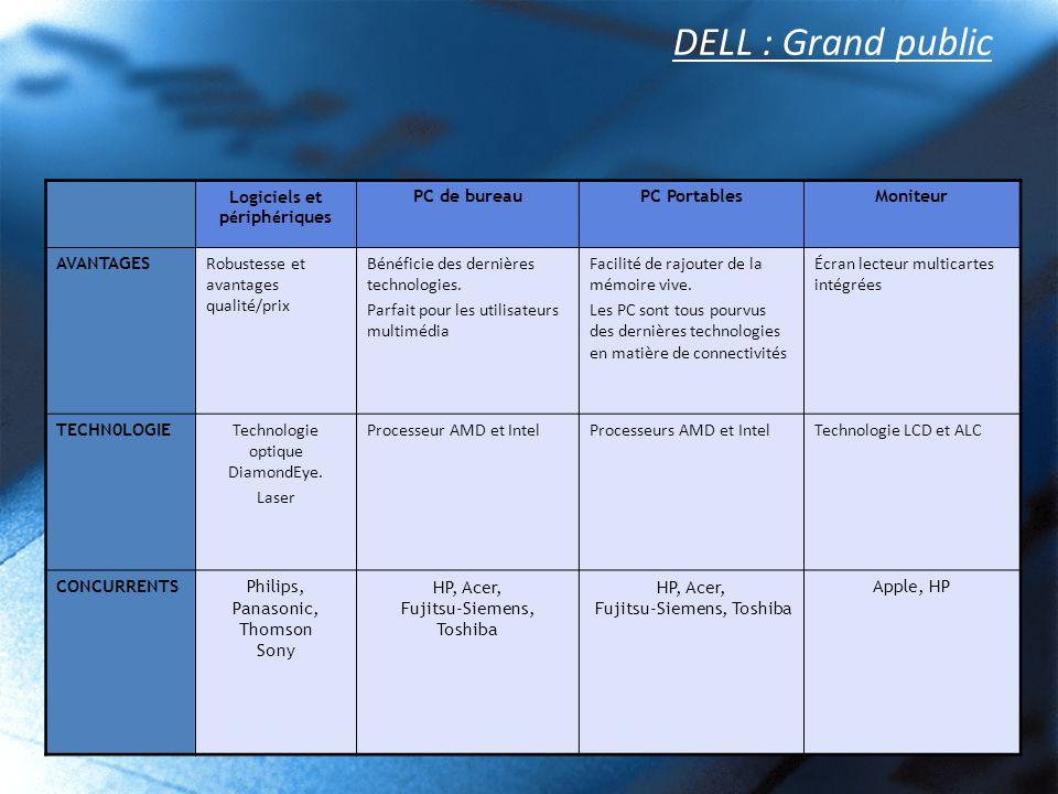 DELL : Grand public Logiciels et périphériques PC de bureau