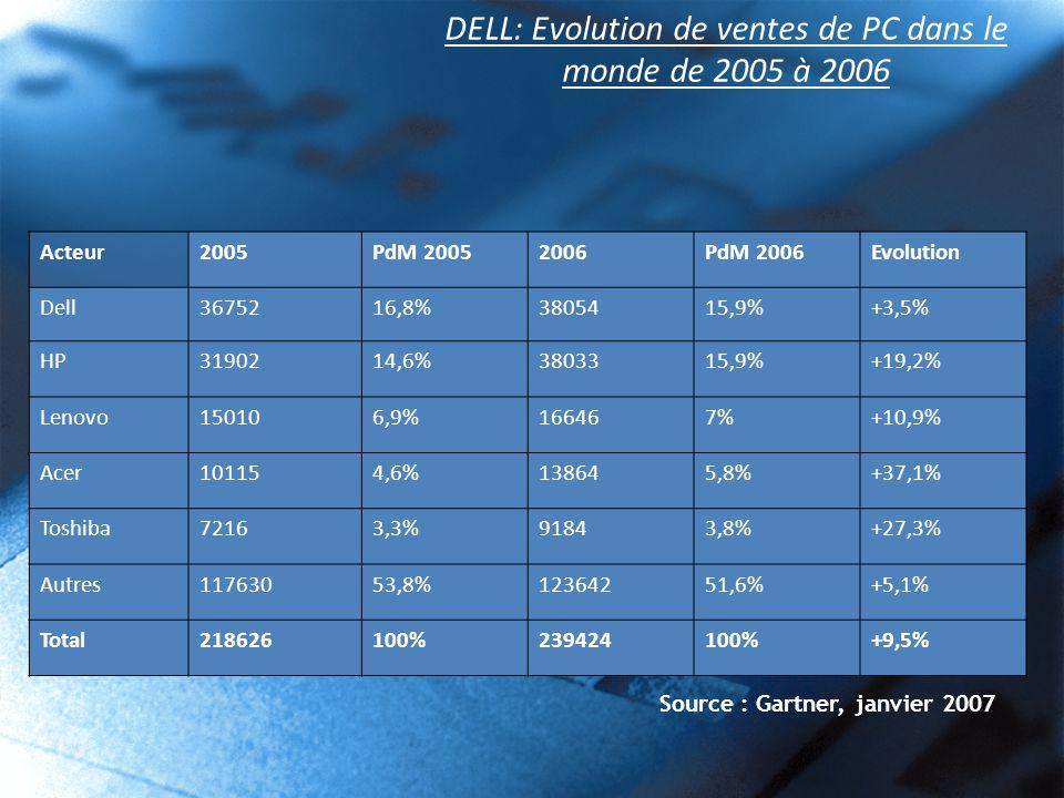 DELL: Evolution de ventes de PC dans le monde de 2005 à 2006