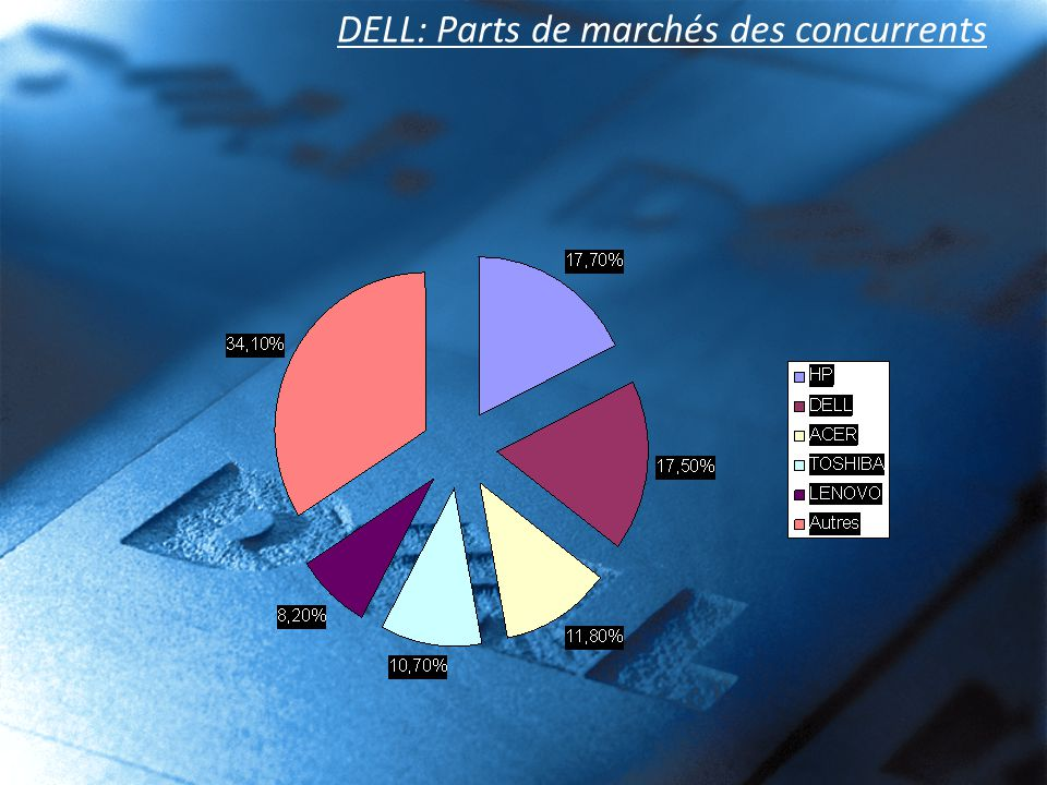 DELL: Parts de marchés des concurrents