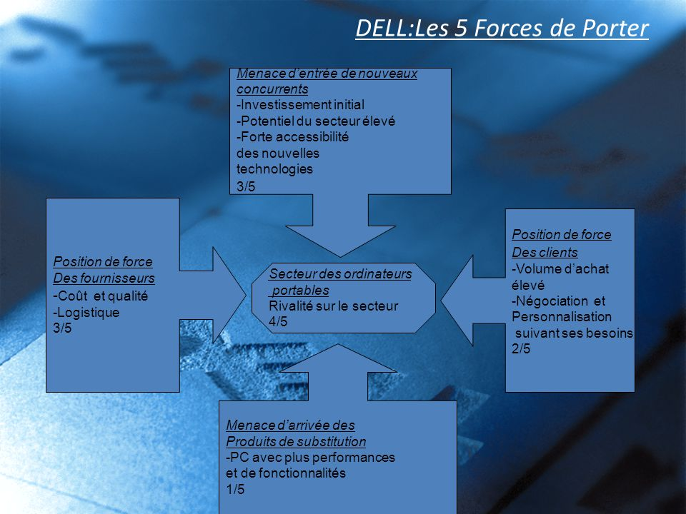 Dell i pr sentation ii m tier et domaines d activit s ppt t l charger - Forces concurrentielles porter ...