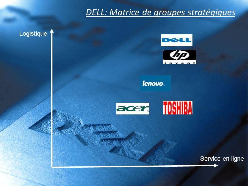 DELL: Matrice de groupes stratégiques