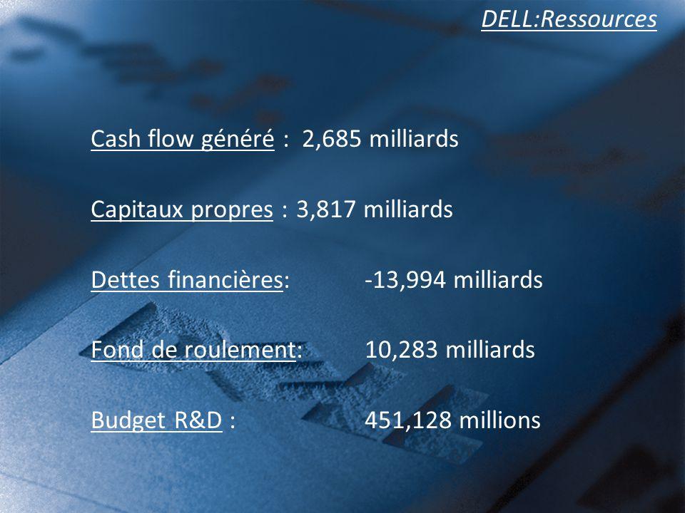 Cash flow généré : 2,685 milliards Capitaux propres : 3,817 milliards
